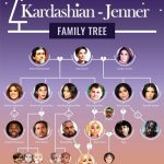 Kylie Jenner family tree